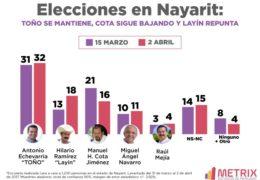 Elecciones en Nayarit: Toño se mantiene, Cota sigue bajando y Layín repunta
