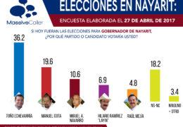 Manuel Cota se aleja en las preferencias por la gubernatura de Nayarit