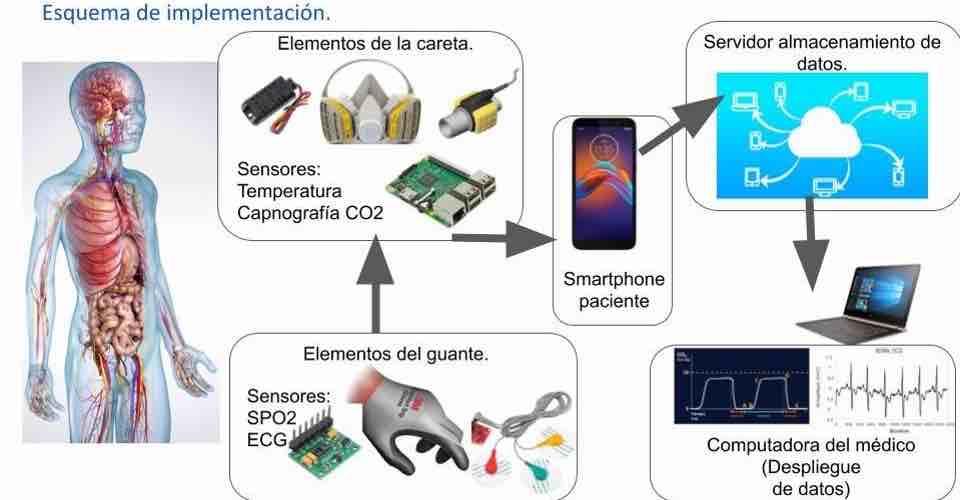 Desarrollan careta inteligente para monitorear a distancia a pacientes con COVID-19